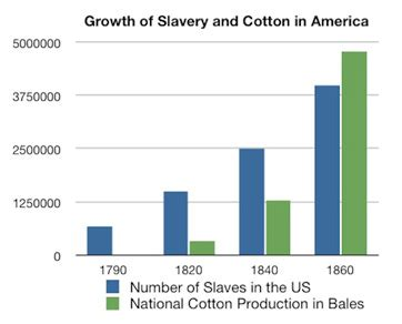 Literature review of cotton history