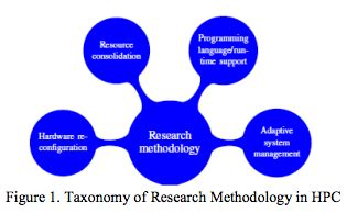 Sample Methodology - SlideShare